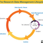The Research Data Management Lifecycle