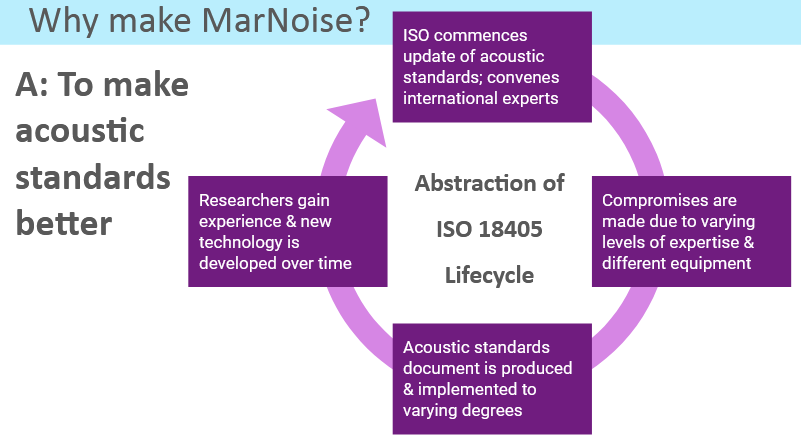 A flowchart describing a simplified version of the lifecycle of the ISO 18405 standard on underwater acoustic terminology. MarNoise is intended to improve standards such as ISO 18405 by elevating the baseline expertise and providing more powerful technology freely to all.